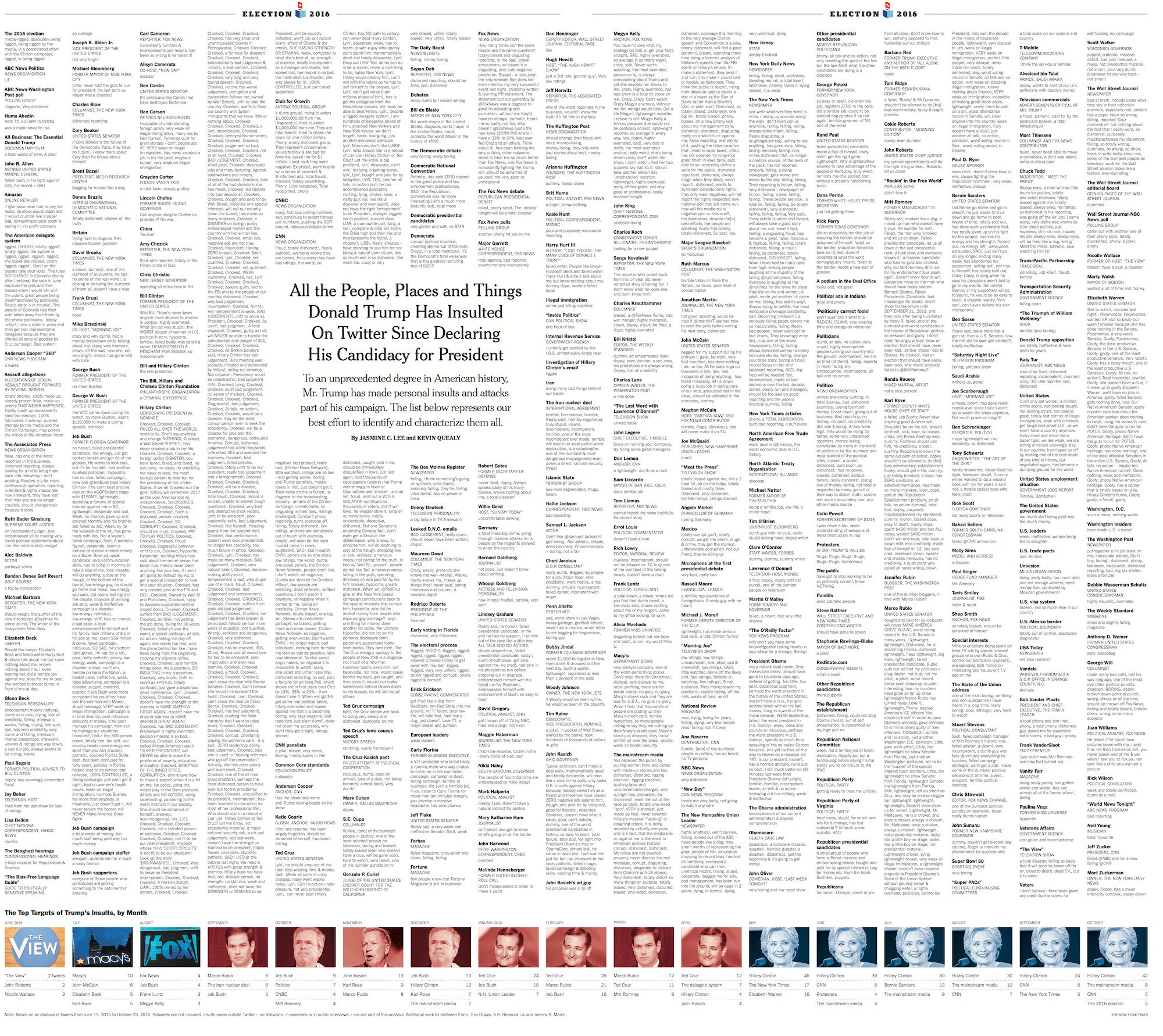 Todo lo que Donald Trump ha insultado en Twitter desde que es candidato a Presidente de los EEUU